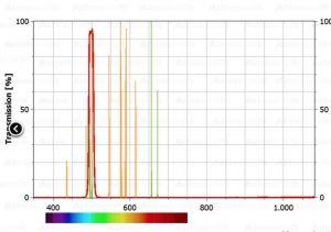Фильтр AstroOptic O-III 12nm CCD, 1.25